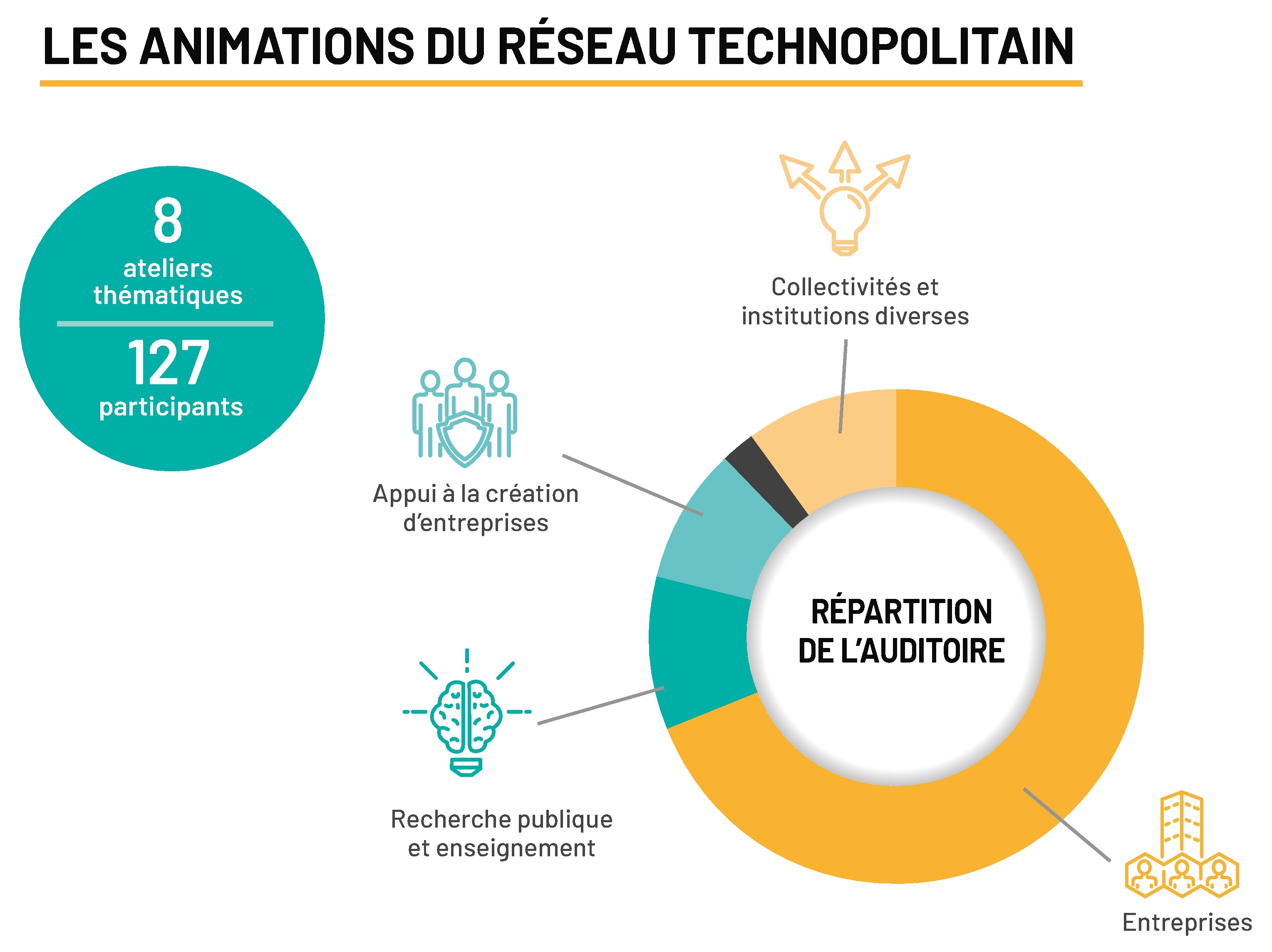 repartition auditoire